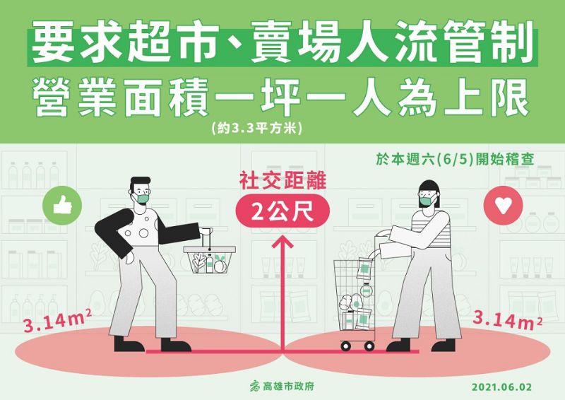 高雄市宣布超市、賣場全面實施容留人數管制。  圖片來源:高市府經發局