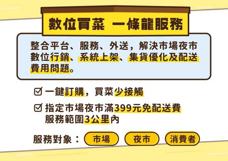 「高雄好家載」指定市場夜市訂購滿399免配送費,服務範圍3公里內。  圖片來源:高市府經發局