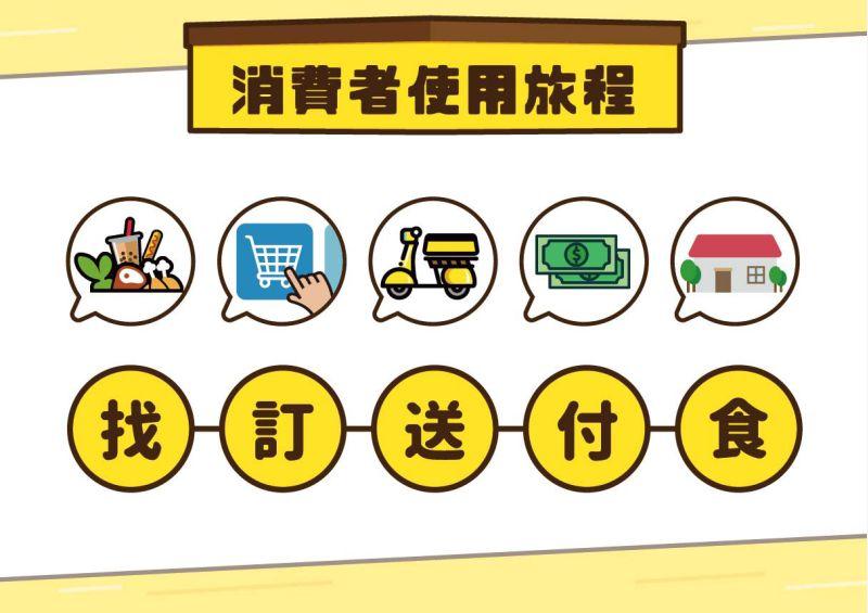 「高雄好家載」市場夜市依照「找、訂、送、付、食」五步驟,生鮮蔬果、夜市美食快送到家。  圖片來源:高市府經發局